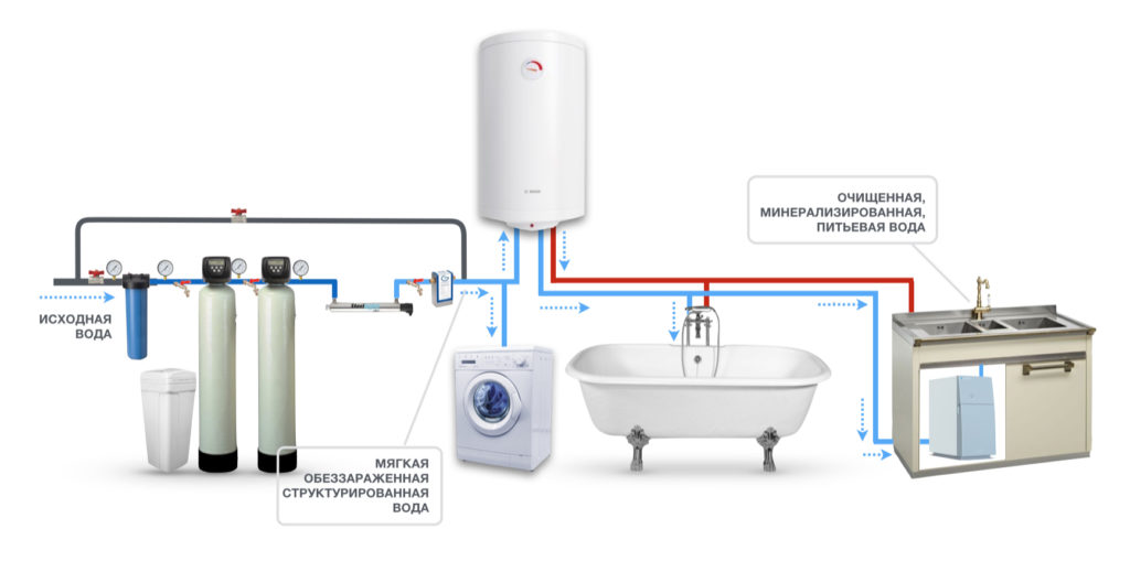 установка систем водоснабжения